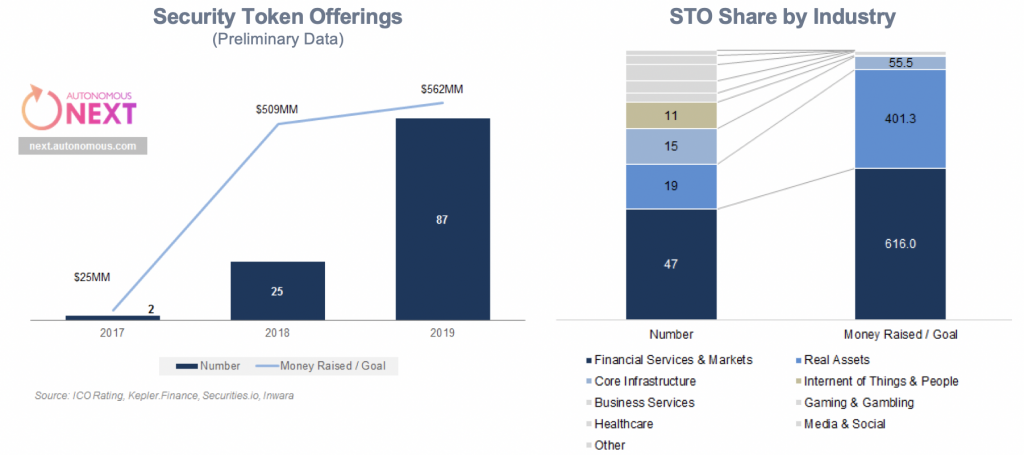 2019 Security Token Offering Market Size