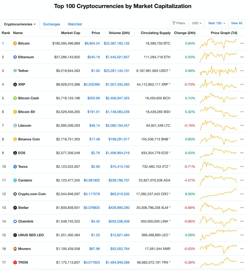 * Source: Coinmarketcap.com