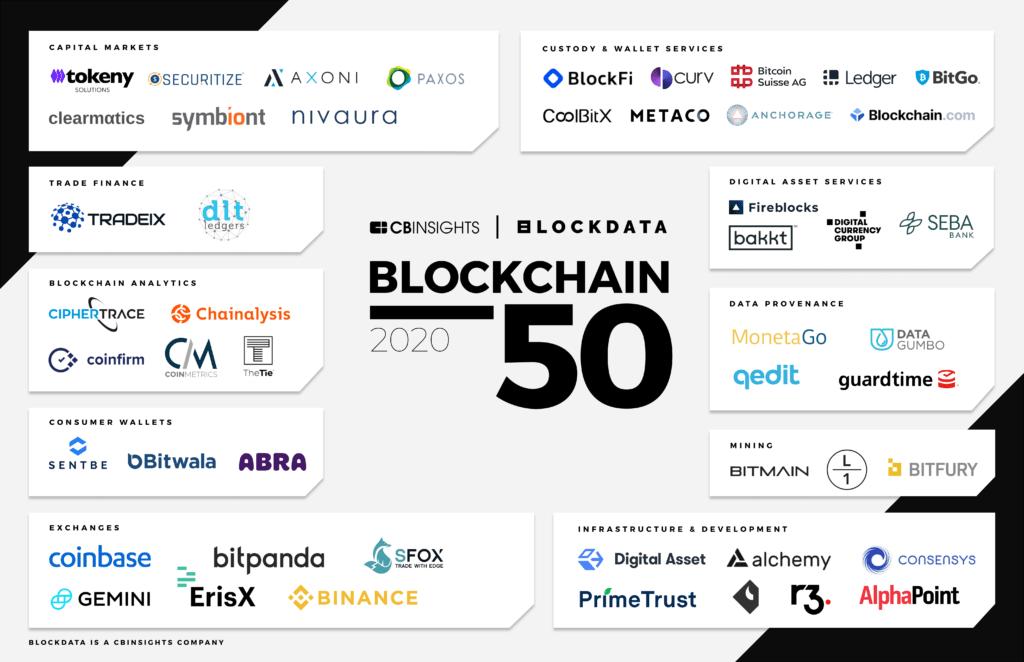 AlphaPoint - Blockchain 50
