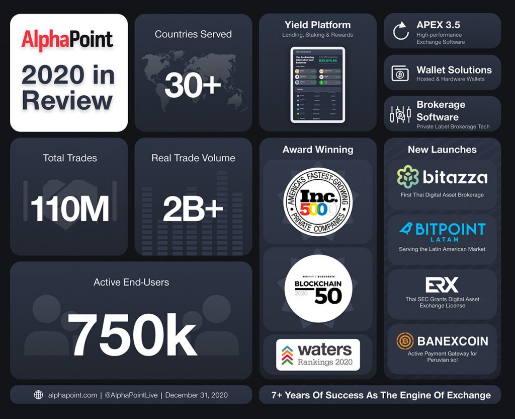 AlphaPoint - 2020 in Review